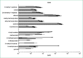 75 Squared by Td Gc Ms Analysis Of Volatile Metabolites Of Human Lung Cancer And