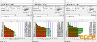 Hard Drive Bench Mark 5 Best Hard Drive And Ssd Benchmarks To Test Storage Speed