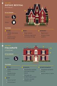 House Styles Architecture 10 Best Architectural Styles Images On Pinterest Architectural