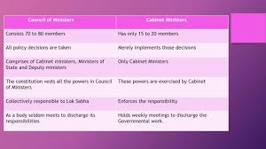 Number Of Cabinet Members Difference Between Council Of Ministers And Cabinet Ministers