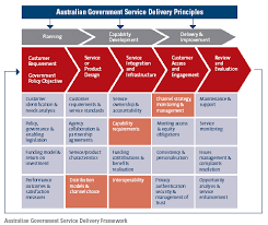 resume template customer service australia maps introduction delivering australian government services access