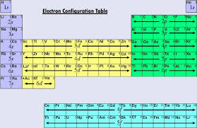 How Many Periods On The Periodic Table 5 16 Electron Configurations And The Periodic Table Chemistry