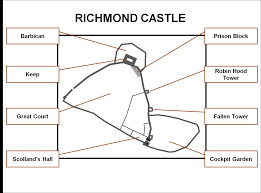 richmond castle yorkshire castles forts and battles