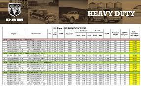 2007 dodge ram 1500 towing capacity chart dodge ram towing chart car autos gallery
