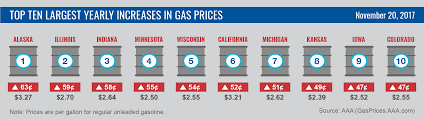 thanksgiving travel and gas prices by the numbers the mighty
