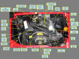 box engine diagram chevy fuse box diagram wiring diagrams online c