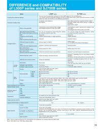 hitachi industrial ac variable speed drives sj700 and sj700b series