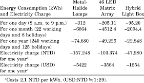 energy consumption and electricity consumption of different types