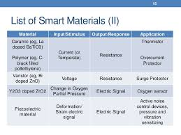 list of smart devices 4d printing with smart materials