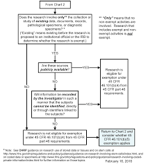 human subject regulations decision charts hhs gov