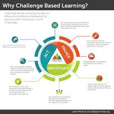 Challenge Used Why Challenge Based Learning Challenge Based Learning