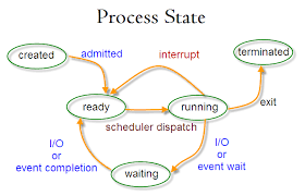 Linux Resume Process Linux Processes And Signals 2017