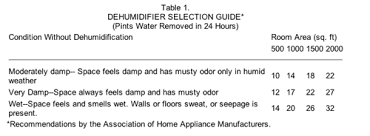 Recommended Basement Humidity Level - moisture control in homes the ashi reporter inspection news