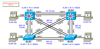 discussions cisco web iou for ccna and ccnp labs practice gns3