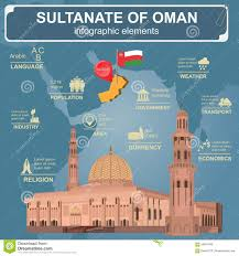Map Of Oman Sultanate Of Oman Infographics Statistical Data Sights Sultan