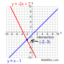 systems of linear equations graphical solution