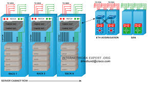 Home Network Design Switch Top Of Rack Vs End Of Row Data Center Designs