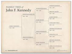 free family tree template in powerpoint printables http blog