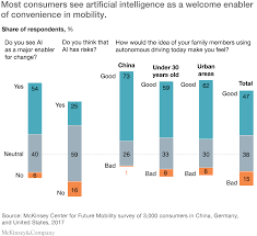 the road to artificial intelligence in mobility smart moves