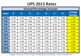 Freight Shipping Estimate by Big Rate Increase For Fedex And Ups In 2013 Sts Com