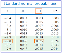 standard normal distribution biostatistics college of public