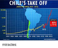 Chilean Memes - chile s take off memes percapita 1810 2013 20000 10000 shitposts 50