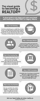 becoming a realtor urban realty the visual guide to becoming a realtor infographic