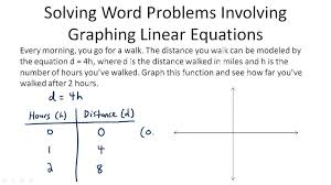 problem solving with linear graphs video algebra ck 12