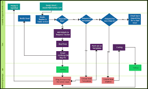 Support Process Swimlane Swimlane Flowchart Illustrate The Swimlane Exles