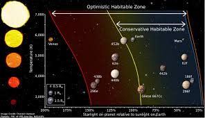 the habitable zone astronomy 801 planets stars galaxies and