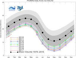 Barometric Pressure Map Arctic Sea Ice Atmospheric Pressure