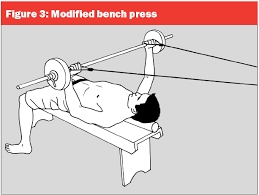Sore Shoulder From Bench Press Watch Out For Shoulder Injuries When You Bench Press
