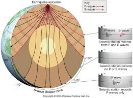 which seismic waves travel most rapidly images Velocity of seismic waves at different depths google search jpg