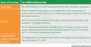 withholding tax table 2016 india s withholding tax for non residents india briefing news