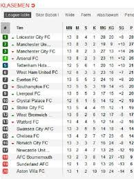 Klasemen Liga Inggris Klasemen Liga Inggris Leicester Kangkangi Mu Bola Liputan6