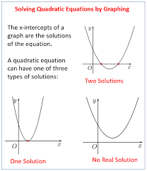 graphical solutions of quadratic functions solutions examples