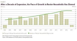 Forest And Waves State Of by U S Rental Market More Unequal And For Many More Unaffordable