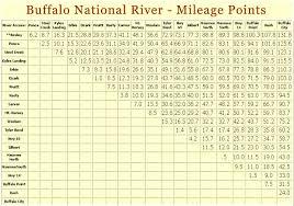 mileage map crockett s country store buffalo river canoe rentals