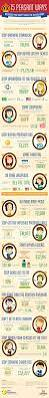 17 best college planning infographics images on pinterest