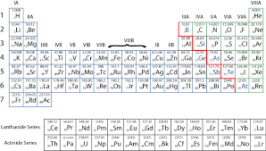 How Many Elements On Periodic Table How Many Elements Are Founded Till Now Brainly In