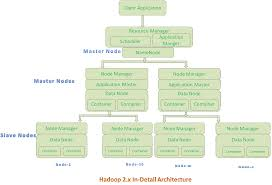 Mongodb Map Reduce Hadoop Architecture Yarn Hdfs And Mapreduce Journaldev