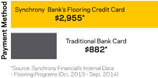 flooring financing synchrony bank