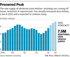 Used Car Price Estimation by On The Lot Leasing A Used Car Wsj