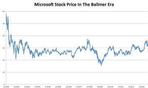 microsoft stock ballmer era stock price business insider