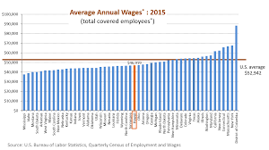 research u0026 economic analysis hawaii rankings and comparisons