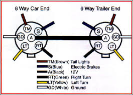 standard trailer socket wiring diagram all about wiring diagram