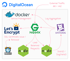tutorial docker nginx from noob to docker on digitalocean with nginx node js datadog