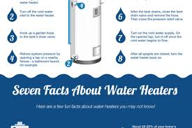 Bathroom Safe Heater by Water Heater Infographics Visual Ly