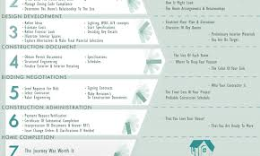 the 7 stages of residential architectural design an info graphic the art of architecture