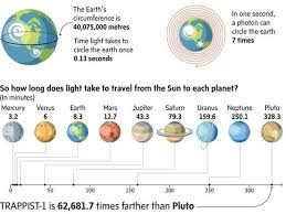 how long does it take for mail to travel images If light from the sun takes 8 minutes to get to earth how long